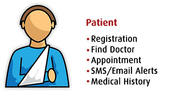 Patient, Registration, Find Doctor, Appointment, SMS/Email Alerts, Medical History